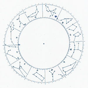 Constellation, Sidereal Zodiac, and Tropical Zodiac Dial