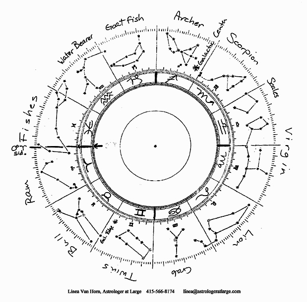 Constellation, Sidereal Zodiac, and Tropical Zodiac Dial – Linea Van